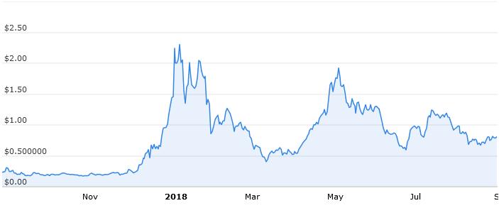 Годовой график стоимости 0X в USD. Источник coincodex.com