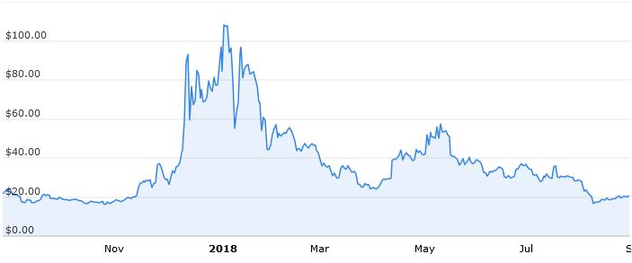 Годовой график стоимости Augur