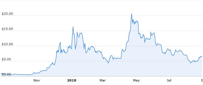 Годовой график стоимости EOS