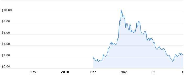 Годовой график стоимости Ontology