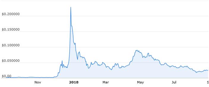 Годовой график стоимости TRON