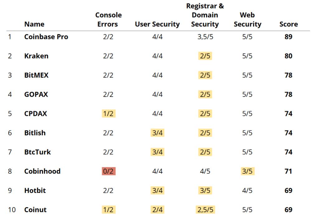 Рейтинг криптобирж